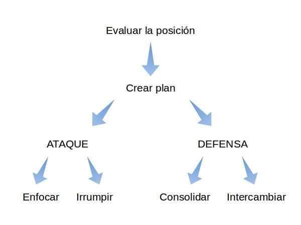 Diagrama de planificación en el ajedrez