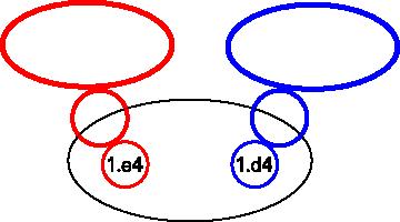 Aperturas 1.e4 y 1.d4