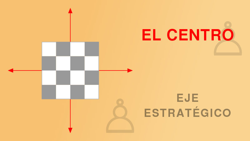 El centro en la partida de ajedrez